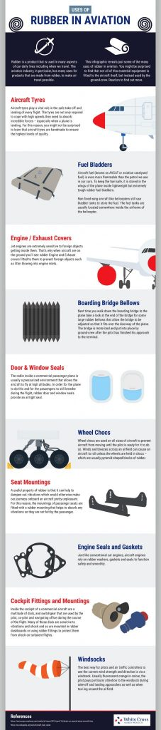 6987 James WCRP V2 - Uses of Rubber in Aviation [Infographic]